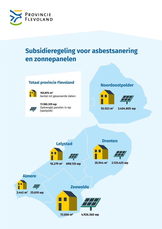 Infographic subsidieregeling voor asbestsanering en zonnepanelen.